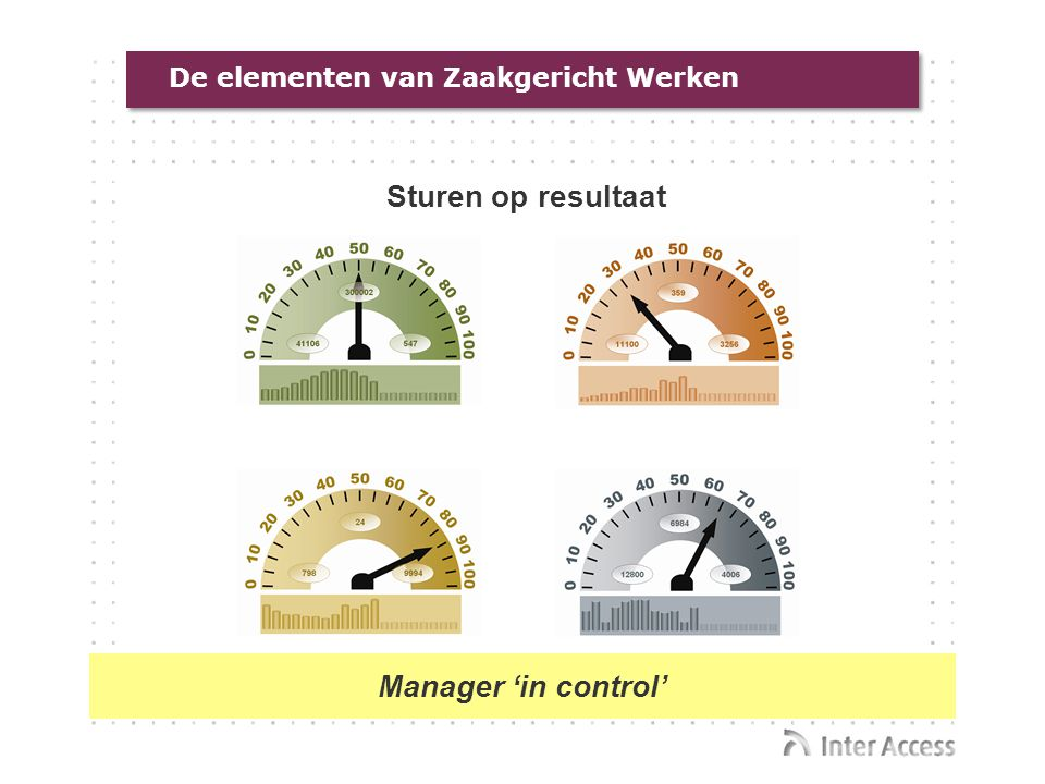 Sturen op resultaat Manager 'in control'