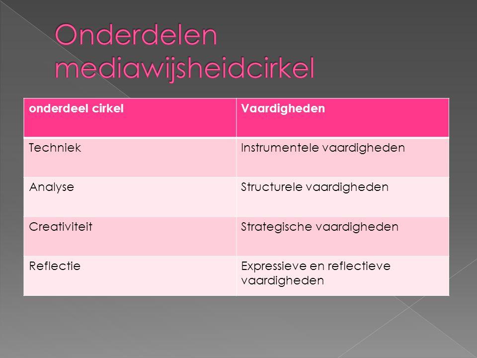 Onderdelen mediawijsheidcirkel