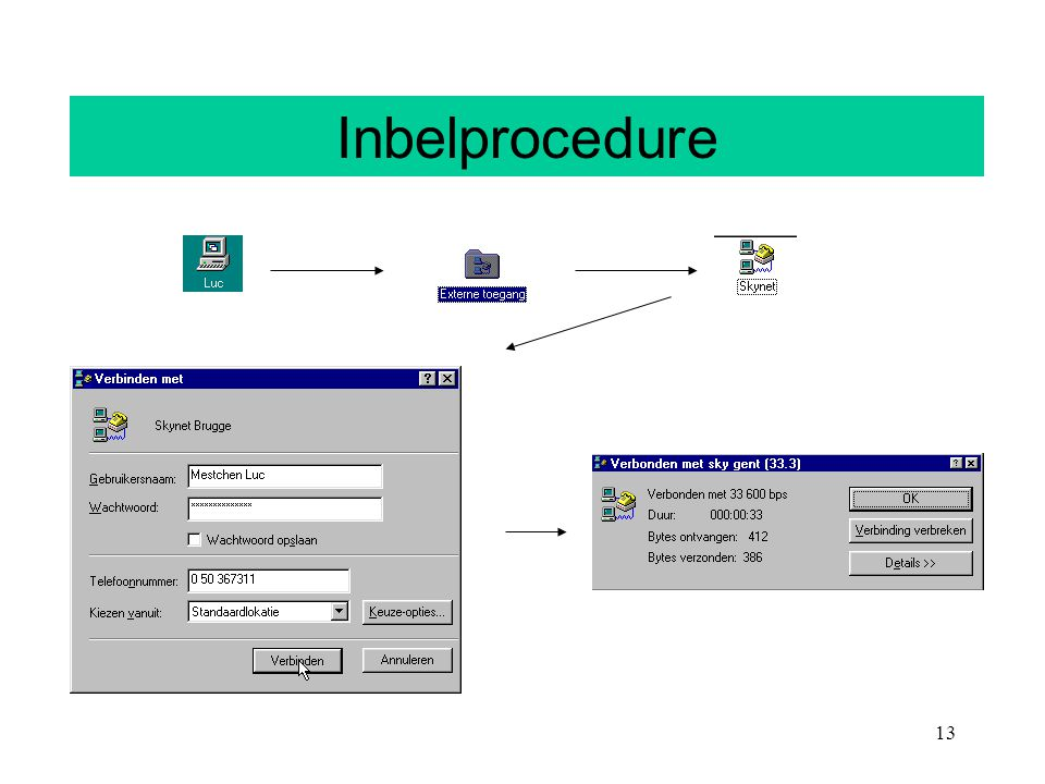 Inbelprocedure