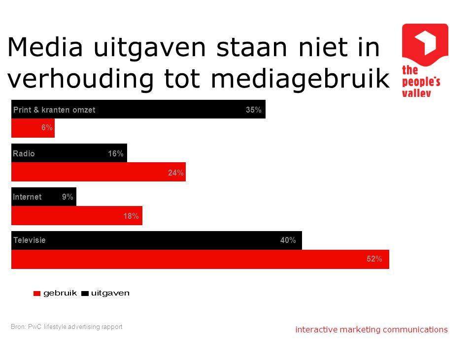 Media uitgaven staan niet in verhouding tot mediagebruik