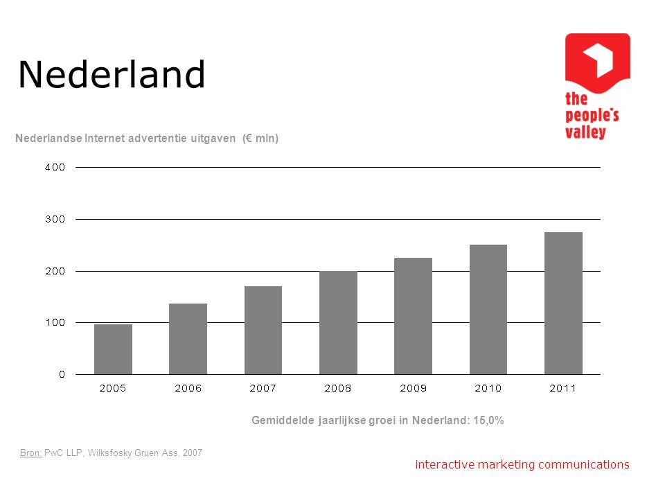 Nederland Nederlandse Internet advertentie uitgaven (€ mln)