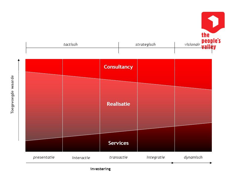 Consultancy Realisatie Services