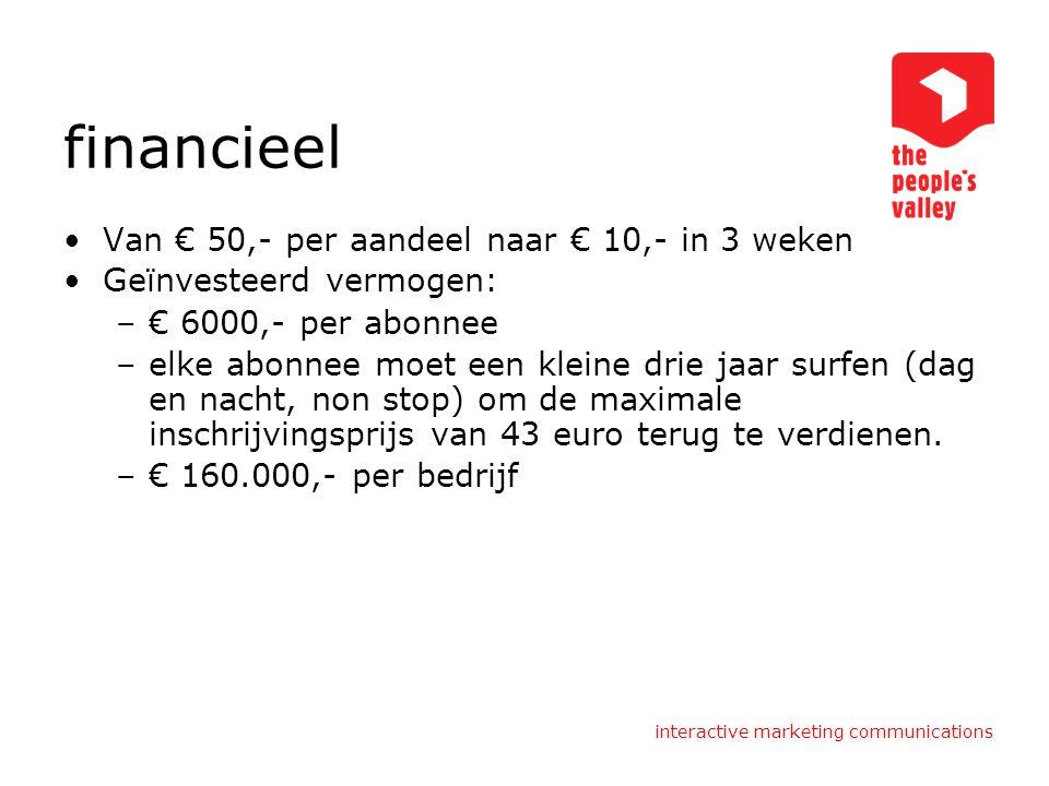 financieel Van € 50,- per aandeel naar € 10,- in 3 weken