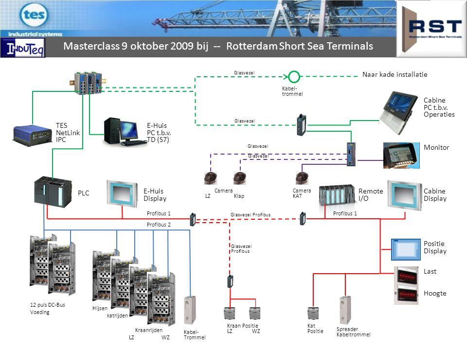 Naar kade installatie Cabine PC t.b.v. Operaties TES NetLink IPC