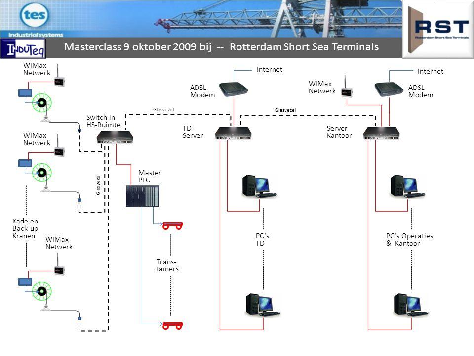WIMax Netwerk Internet Internet WIMax Netwerk ADSL Modem ADSL Modem
