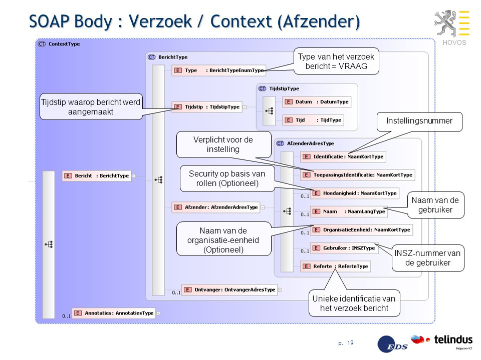 SOAP Body : Verzoek / Context (Afzender)