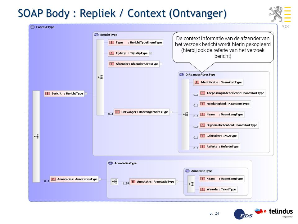 SOAP Body : Repliek / Context (Ontvanger)