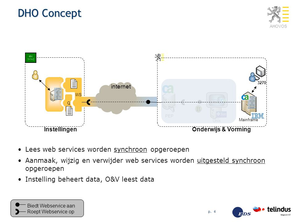 DHO Concept B Lees web services worden synchroon opgeroepen