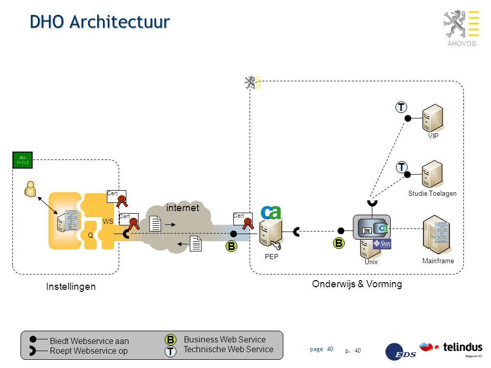 DHO Architectuur T T B B B T internet Onderwijs & Vorming Instellingen