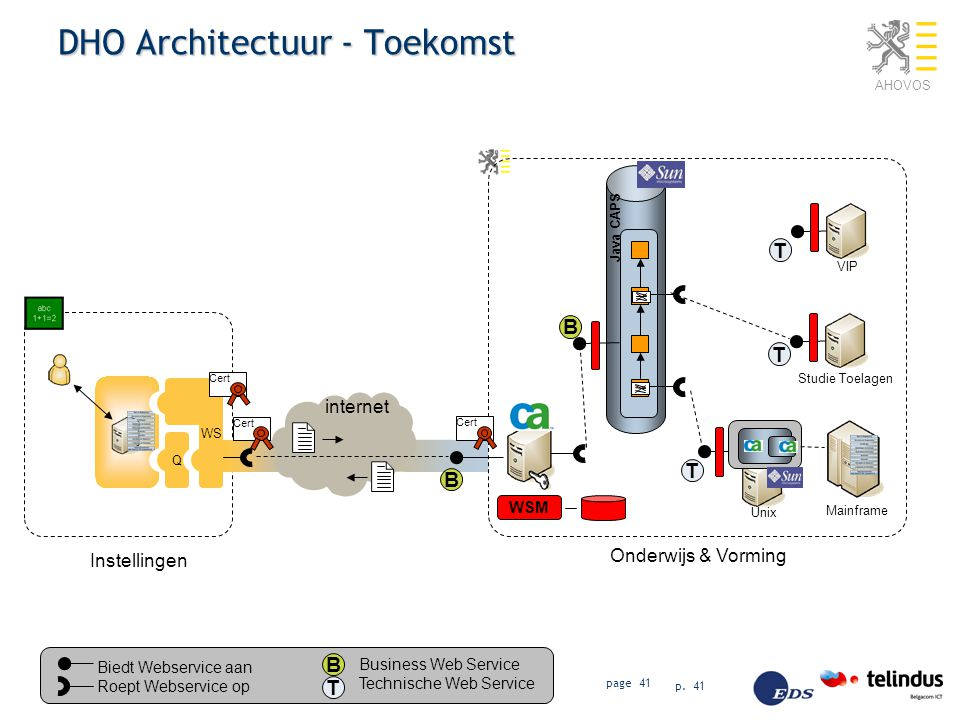 DHO Architectuur - Toekomst
