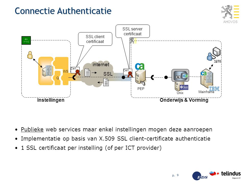 Connectie Authenticatie