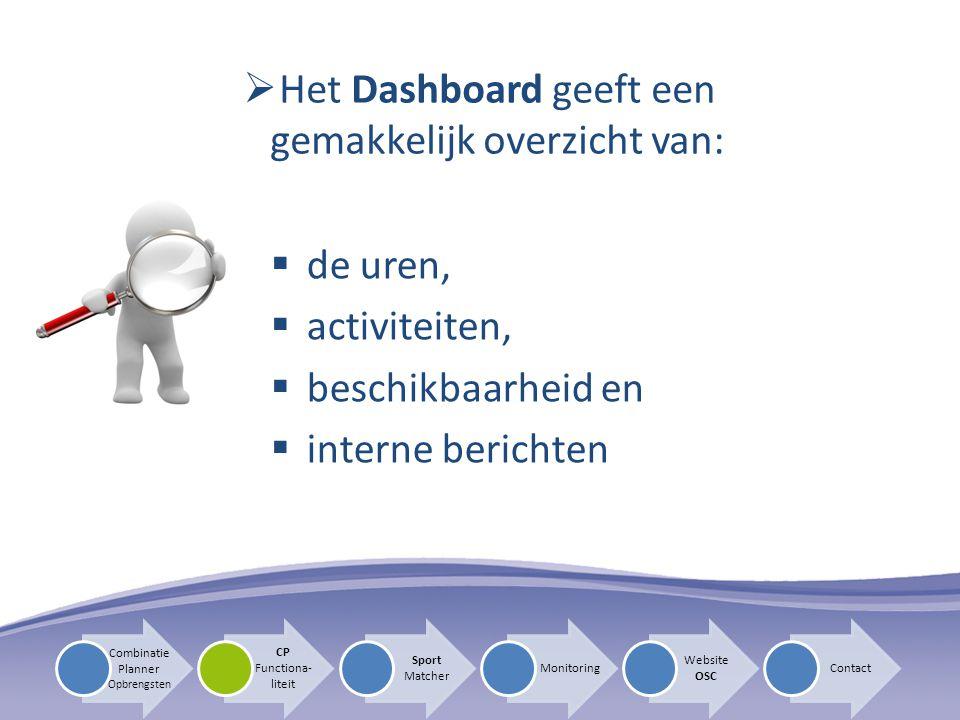 Het Dashboard geeft een gemakkelijk overzicht van: