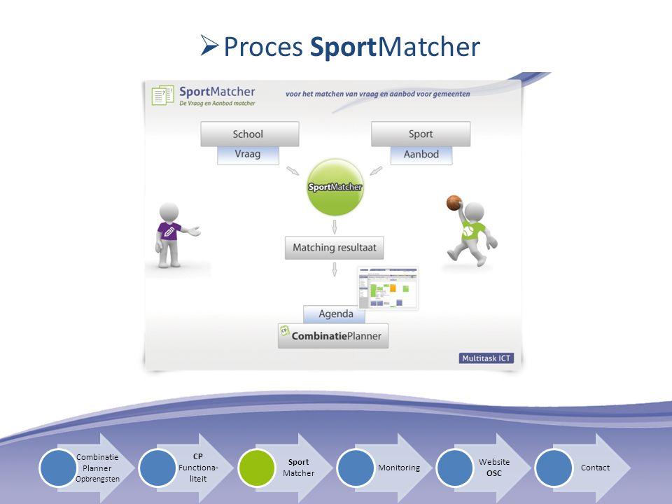 Proces SportMatcher Combinatie Planner CP Functiona-liteit Sport