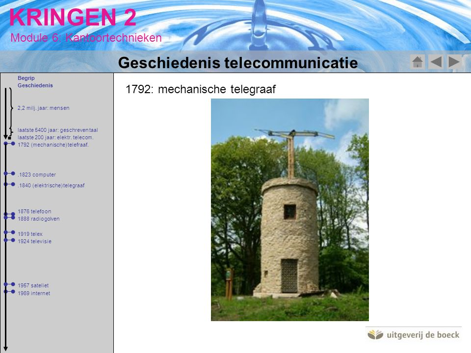 . Geschiedenis telecommunicatie 1792: mechanische telegraaf Begrip