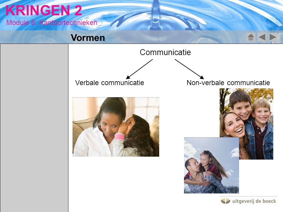 Vormen Communicatie Verbale communicatie Non-verbale communicatie
