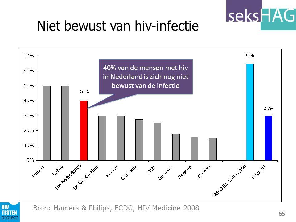 Niet bewust van hiv-infectie
