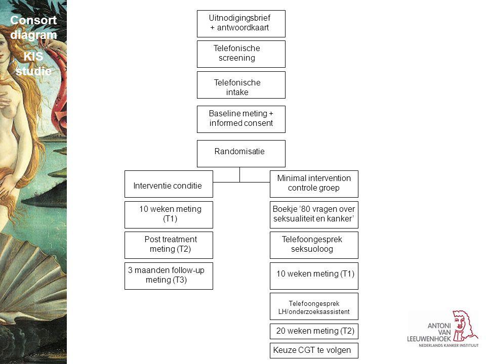 Consort diagram KIS studie