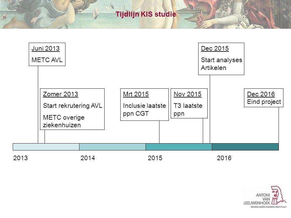 Tijdlijn KIS studie Juni 2013 METC AVL Dec 2015