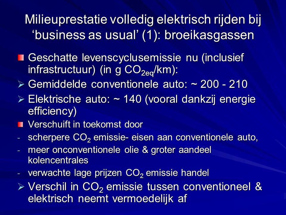 Milieuprestatie volledig elektrisch rijden bij 'business as usual' (1): broeikasgassen