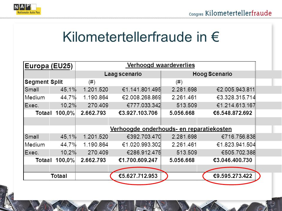 Kilometertellerfraude in €