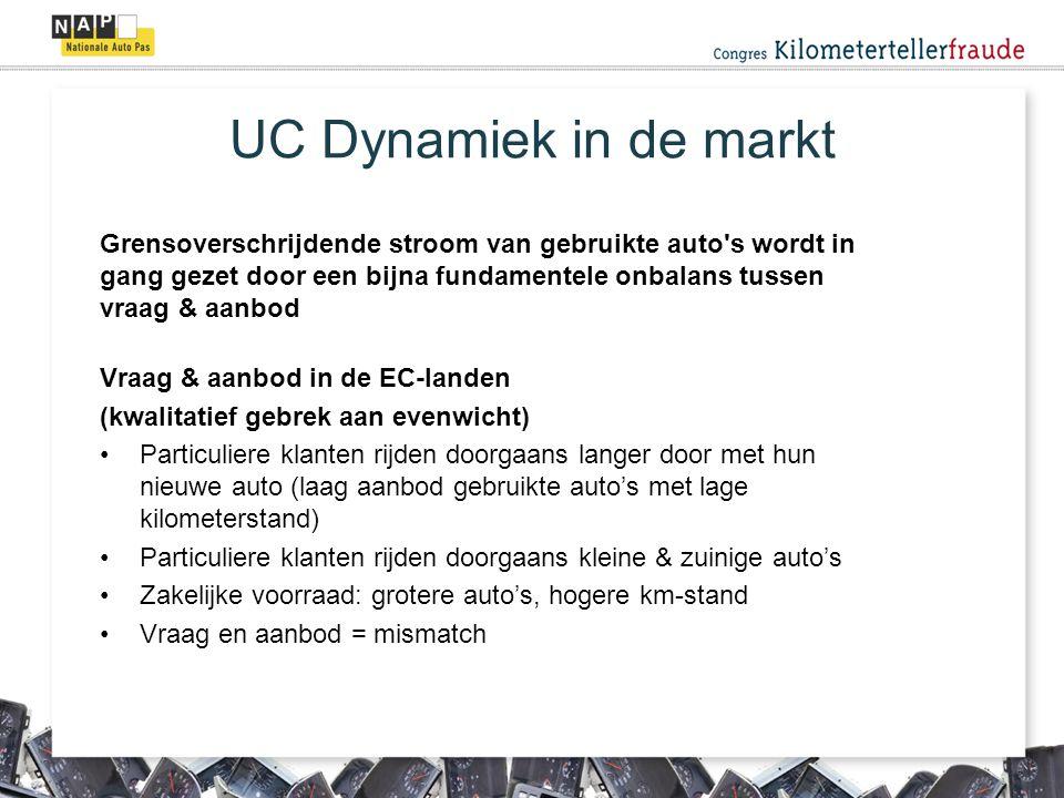 UC Dynamiek in de markt