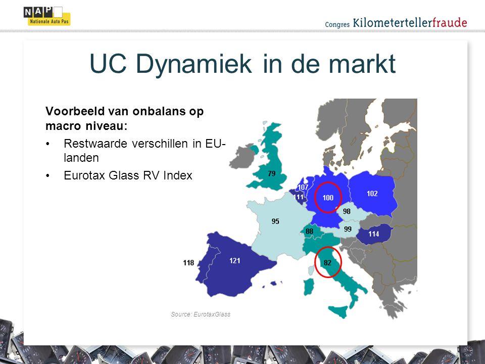 UC Dynamiek in de markt Voorbeeld van onbalans op macro niveau: