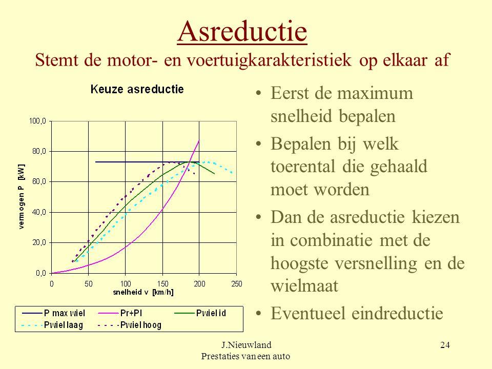 Asreductie Stemt de motor- en voertuigkarakteristiek op elkaar af