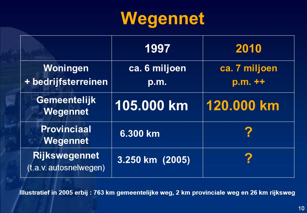 Gemeentelijk Wegennet