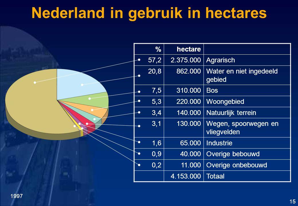 Nederland in gebruik in hectares