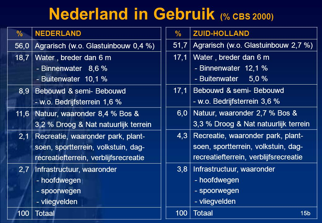 Nederland in Gebruik (% CBS 2000)