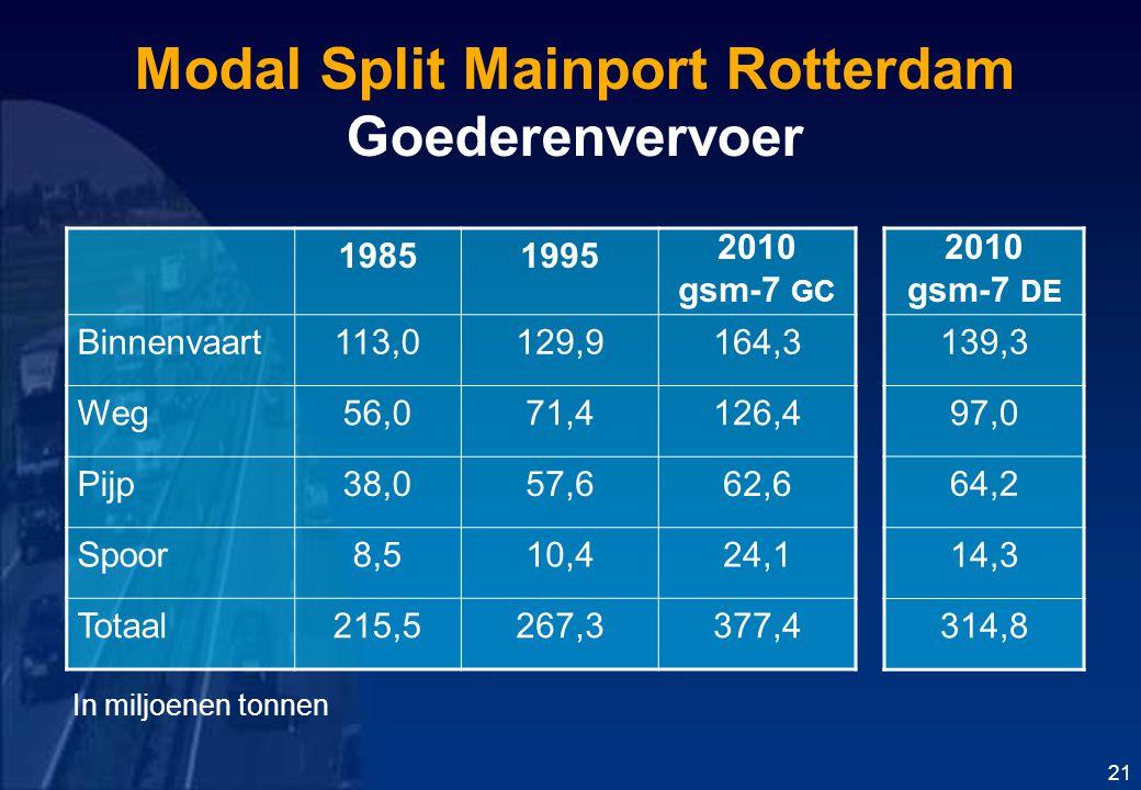 Modal Split Mainport Rotterdam Goederenvervoer