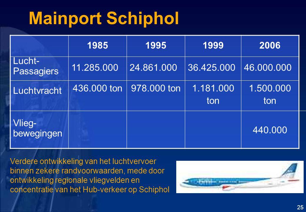 Mainport Schiphol 1985 1995 1999 2006 Lucht- Passagiers 11.285.000