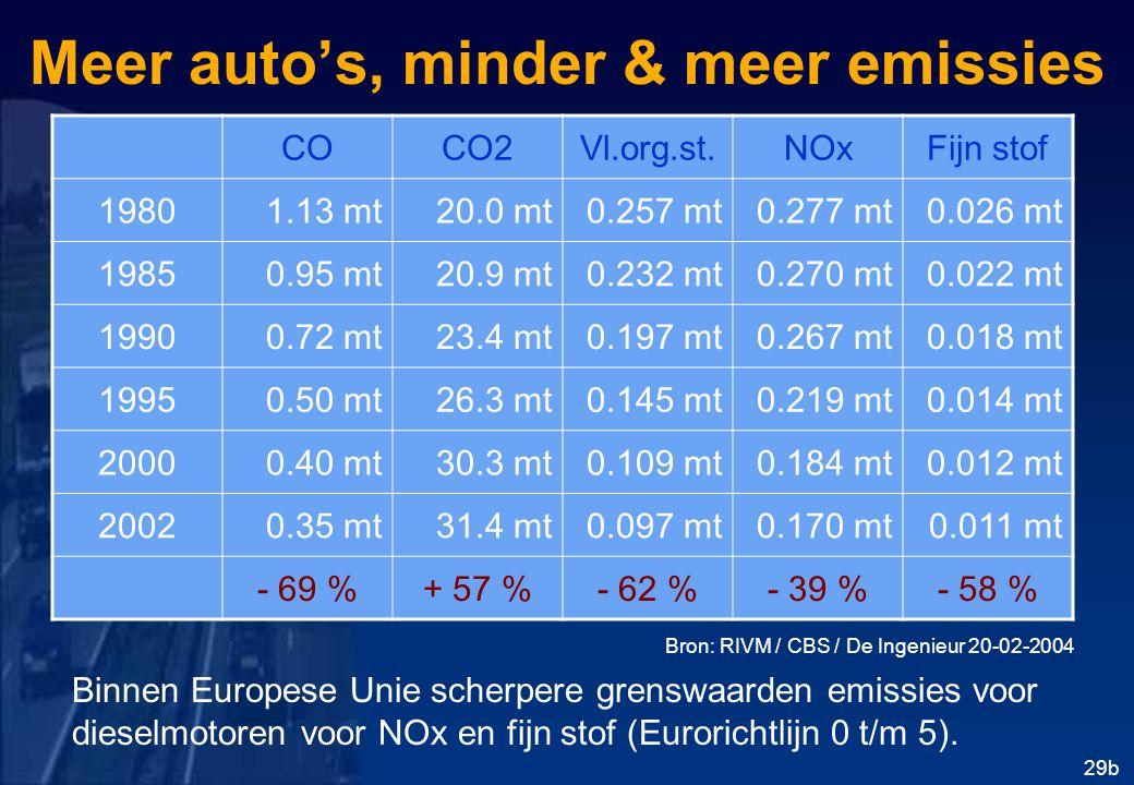 Meer auto's, minder & meer emissies