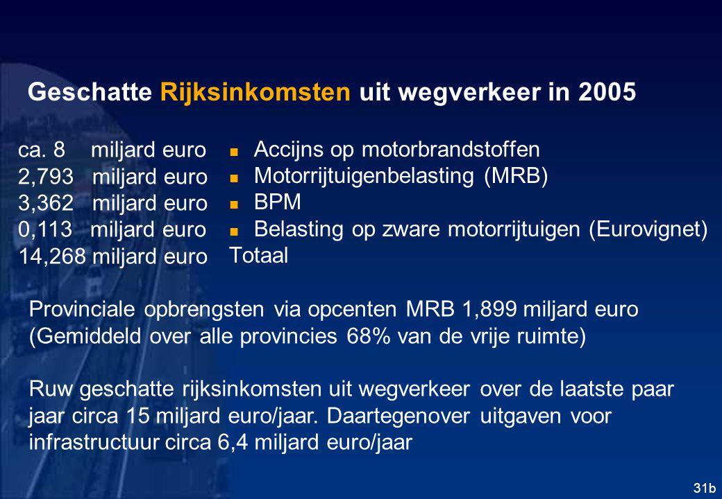 Geschatte Rijksinkomsten uit wegverkeer in 2005