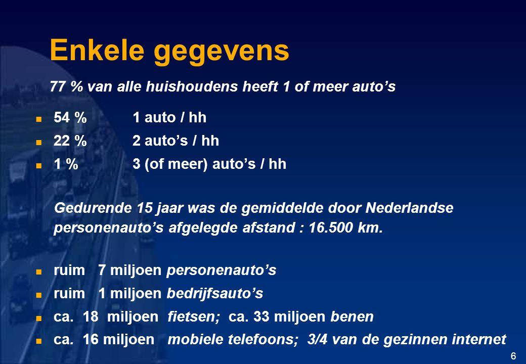 Enkele gegevens 77 % van alle huishoudens heeft 1 of meer auto's