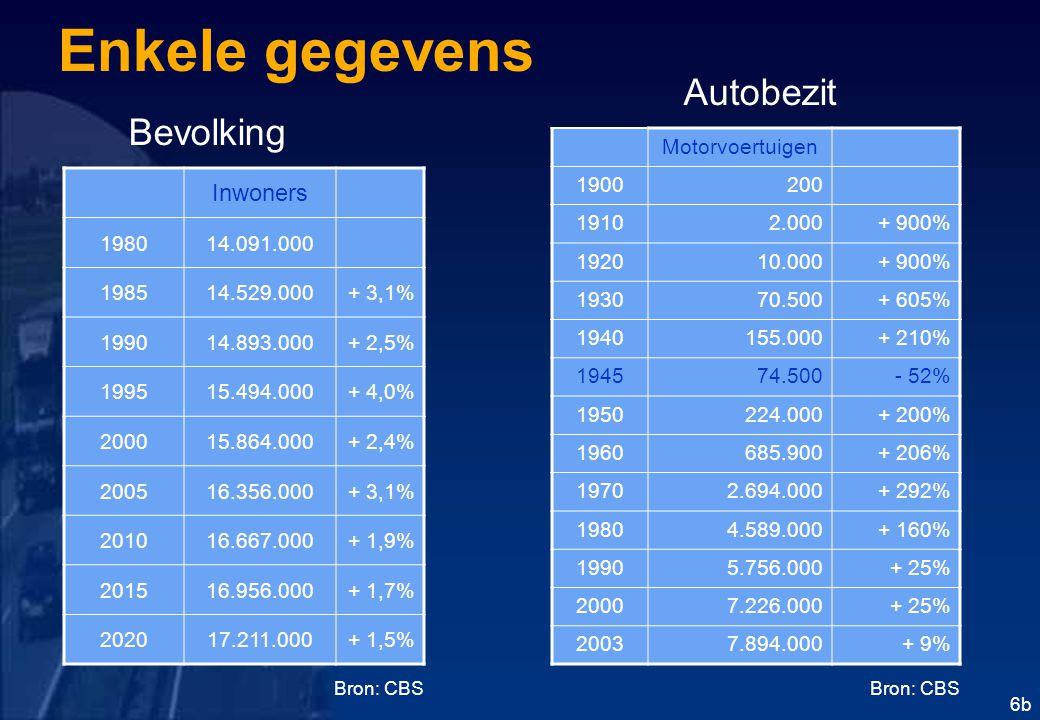 Enkele gegevens Autobezit Bevolking Inwoners Motorvoertuigen 1900 200