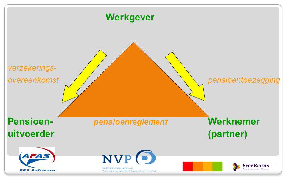 Werkgever Pensioen- pensioenreglement Werknemer uitvoerder (partner)