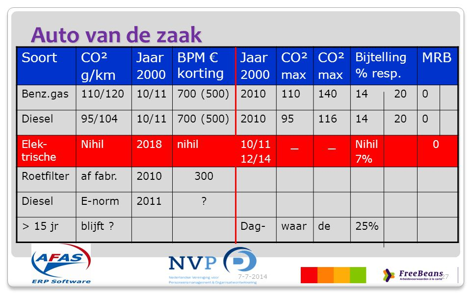 Auto van de zaak Soort CO² g/km Jaar BPM € korting MRB 2000 max