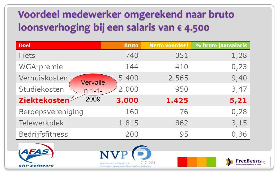Voordeel medewerker omgerekend naar bruto loonsverhoging bij een salaris van € 4.500