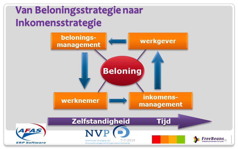 Van Beloningsstrategie naar Inkomensstrategie