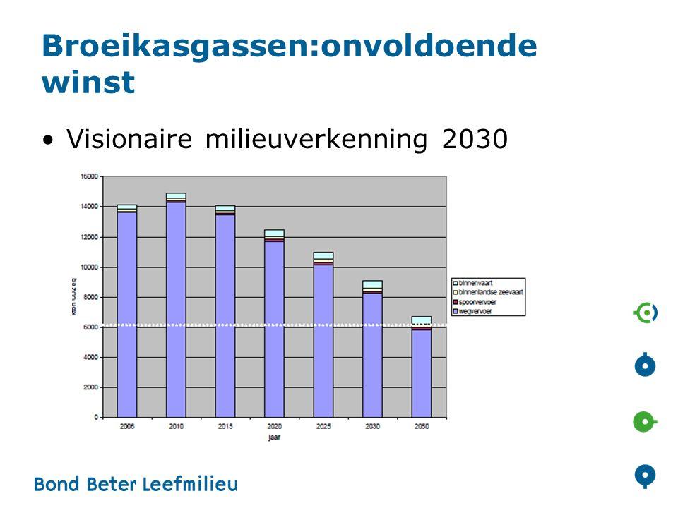 Broeikasgassen:onvoldoende winst
