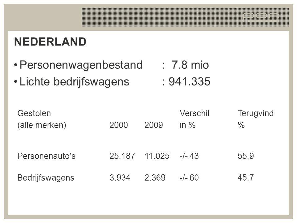 Personenwagenbestand : 7.8 mio Lichte bedrijfswagens : 941.335