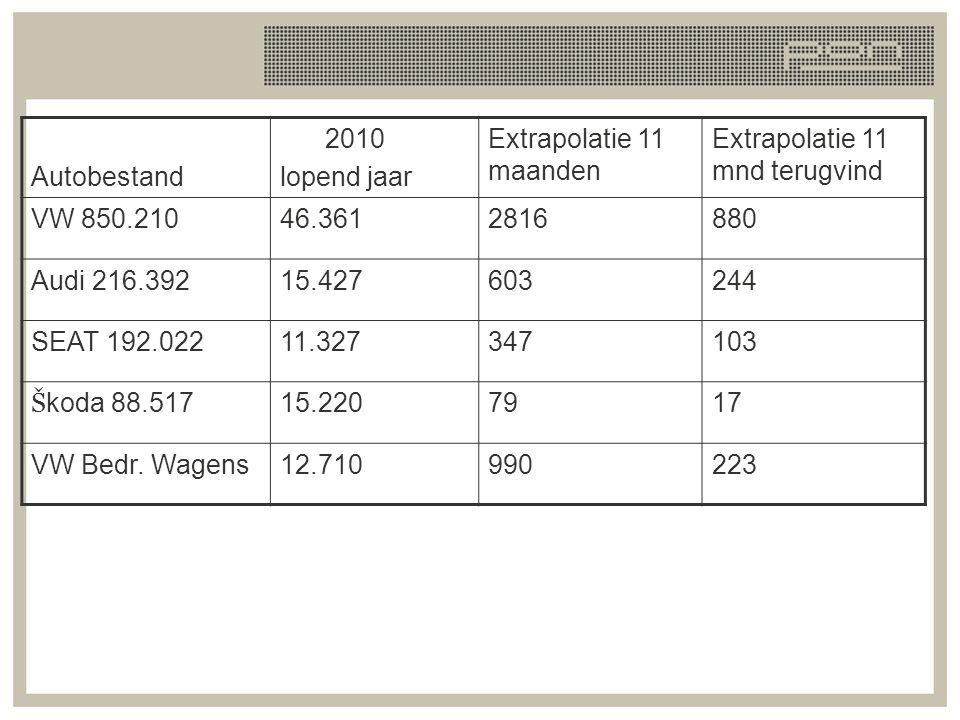 Autobestand 2010. lopend jaar. Extrapolatie 11 maanden. Extrapolatie 11 mnd terugvind. VW 850.210.