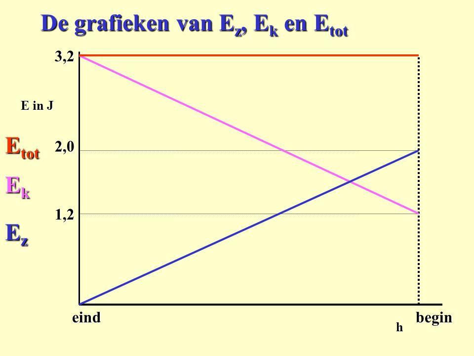 De grafieken van Ez, Ek en Etot