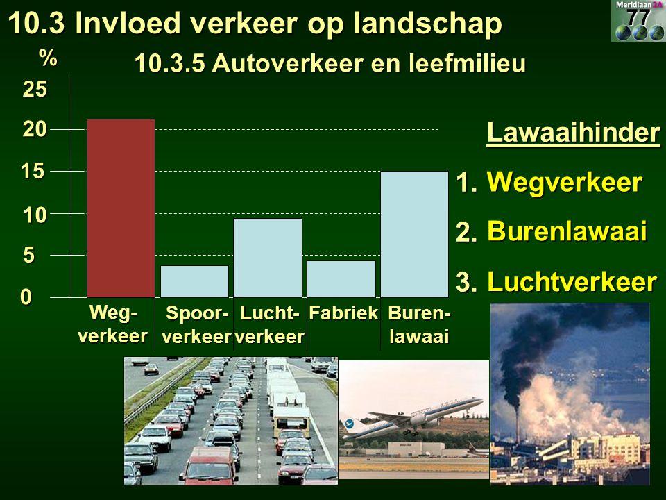 10.3.5 Autoverkeer en leefmilieu