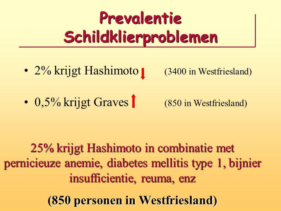 Prevalentie Schildklierproblemen