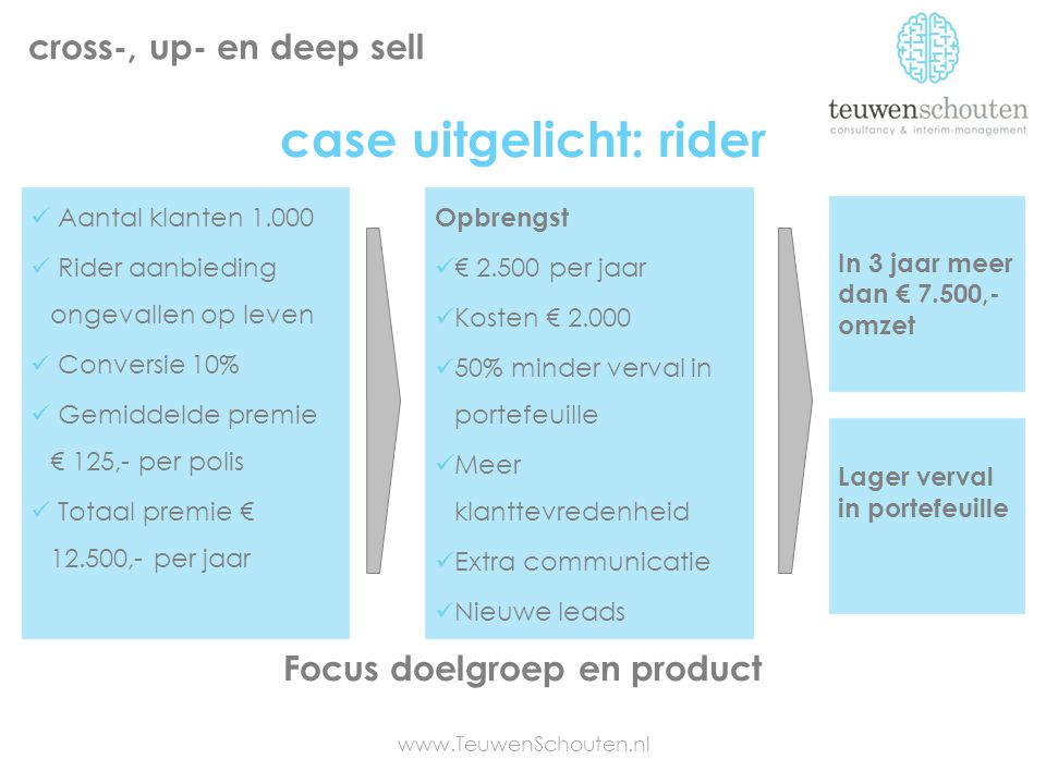 case uitgelicht: rider Focus doelgroep en product