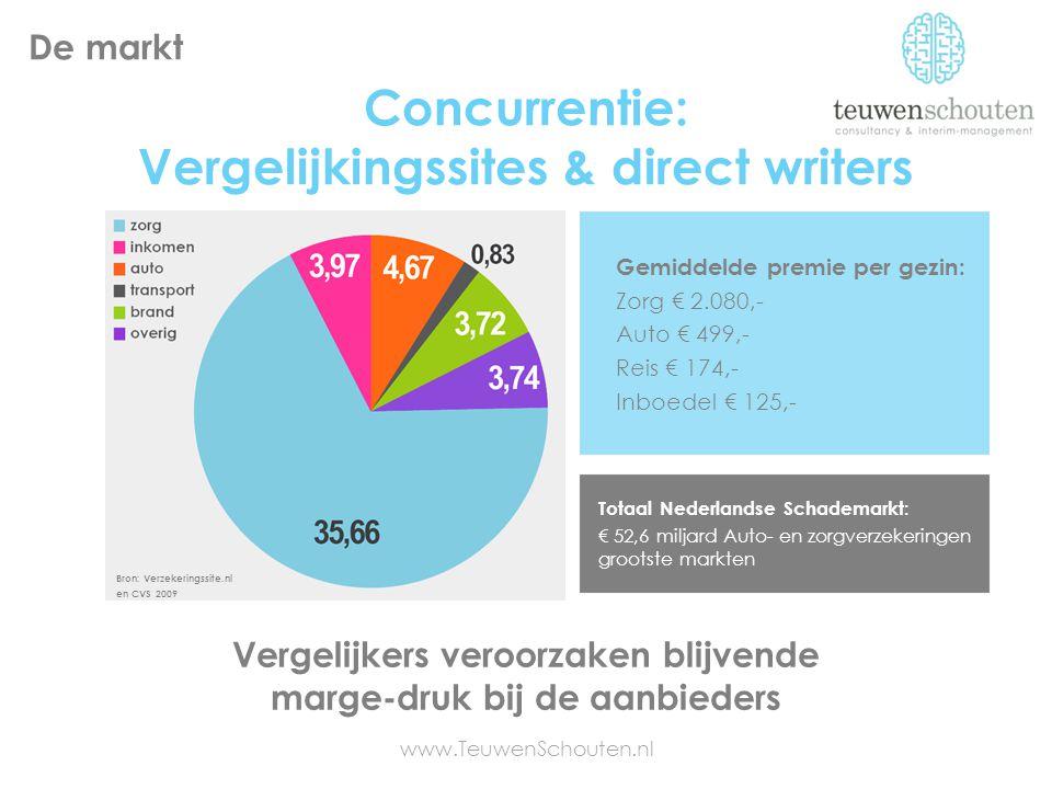 Concurrentie: Vergelijkingssites & direct writers