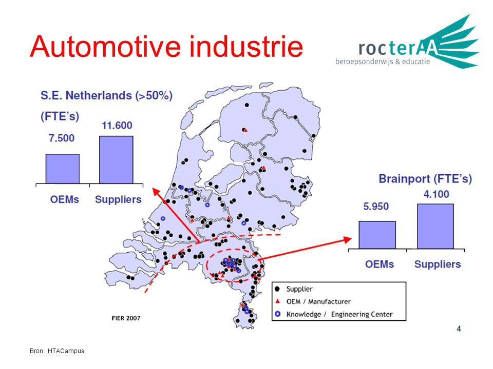 Automotive industrie Bron: HTACampus