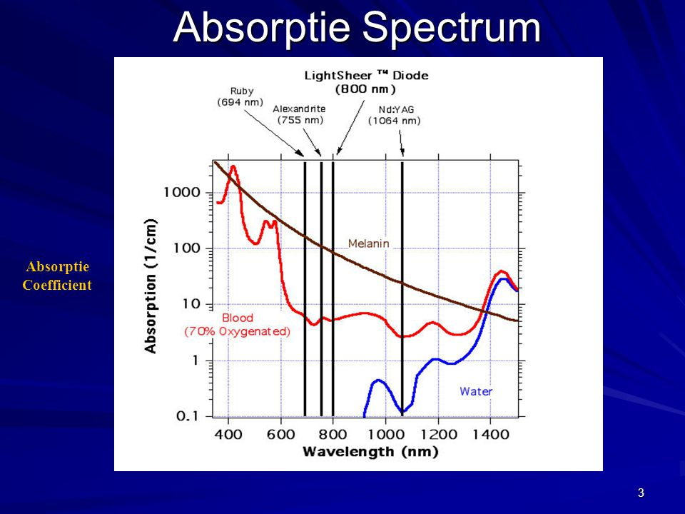 Absorptie Spectrum Absorptie Coefficient